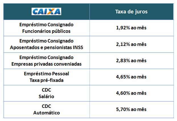 Empréstimo de dinheiro Caixa e Santander